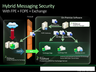 Hybrid Messaging Security