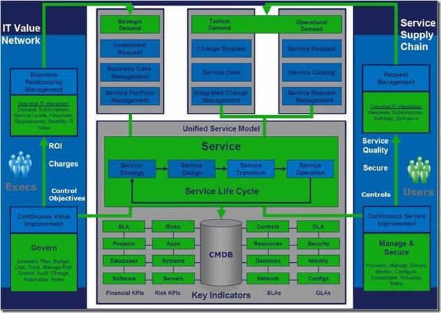 CA EITM struktúra vázlata.