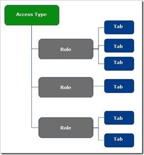 CA-NewSecurityModel