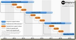 joomla_roadmap