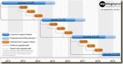 joomla_roadmap
